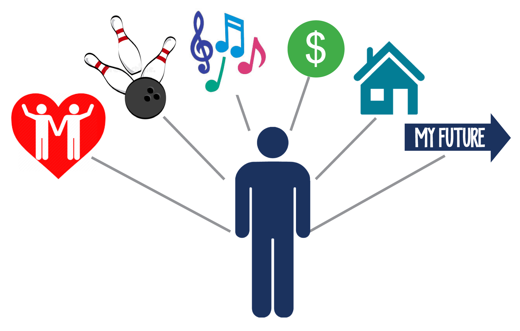 Graphic showing outline of person and clip art showing love recreation music money house and future